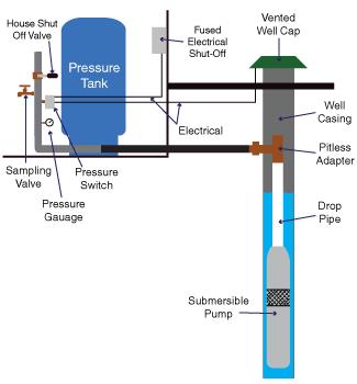 pressure tanks and well pump repair in allentown nj water rh aquasolutionsus com Water Well Systems Diagram Water Well Diagram Setup